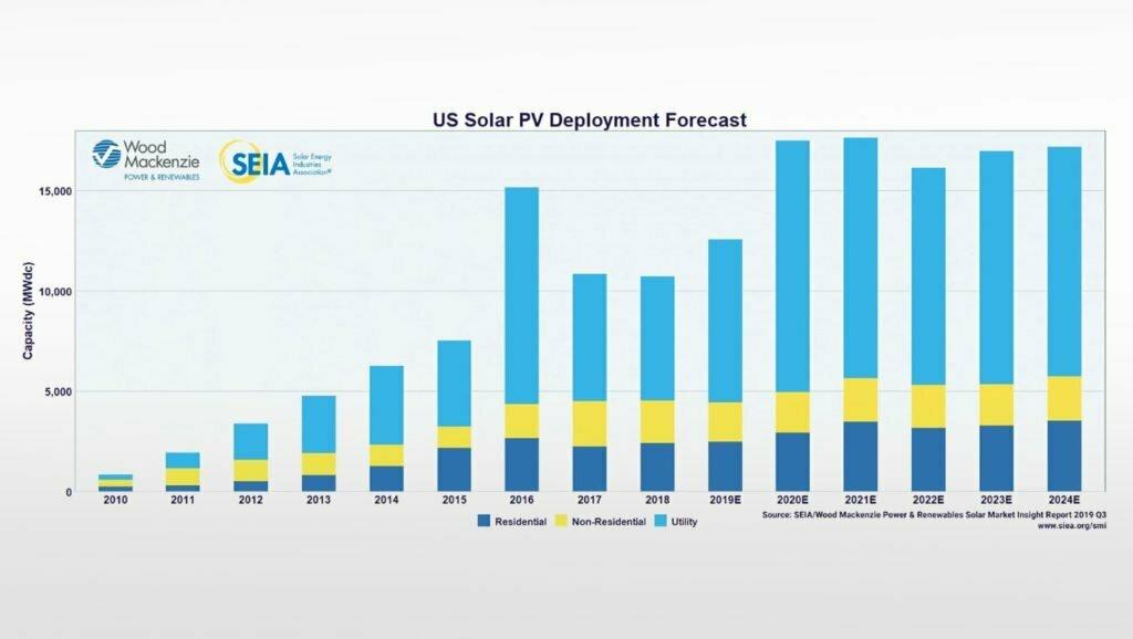 Solar-Panel-Chart
