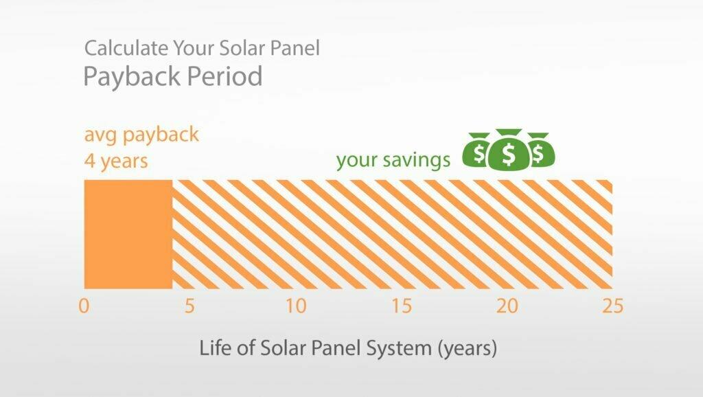 Solar-Panel-Payback-Chart
