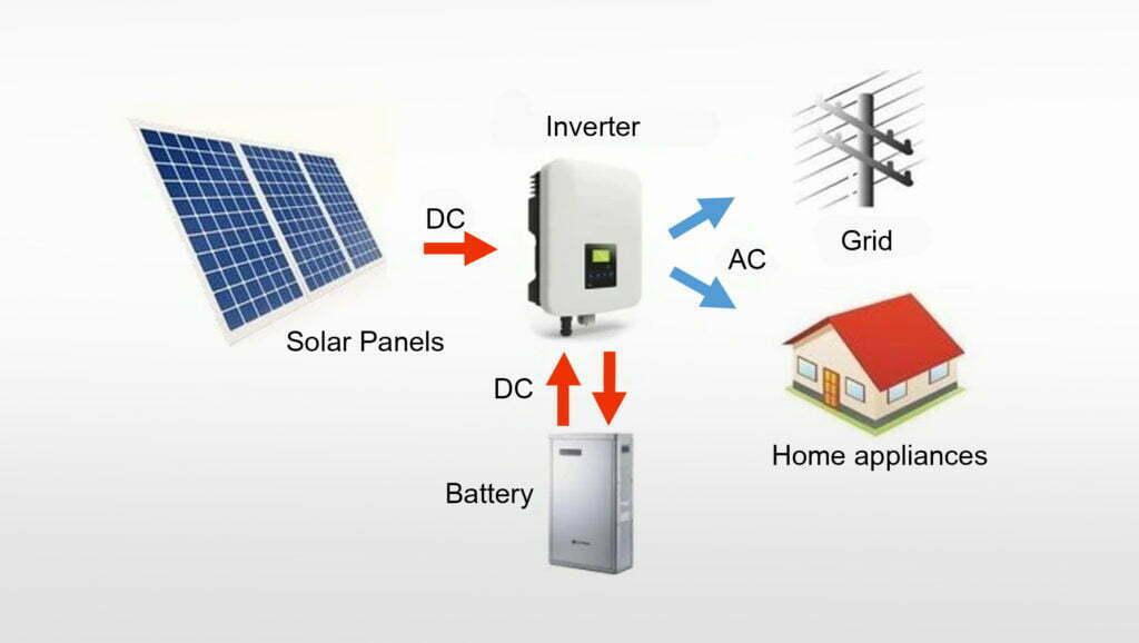 Solar-Inverter-System